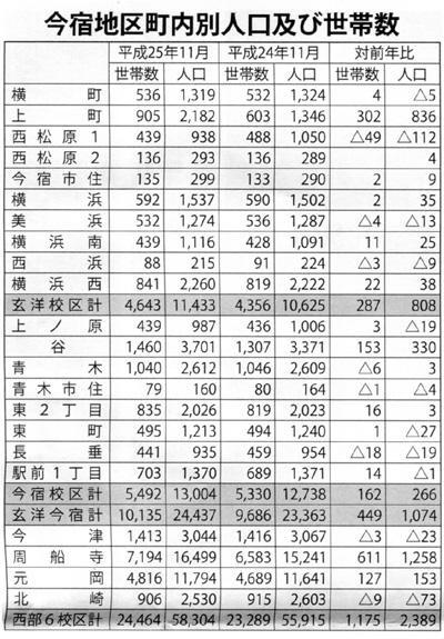 わが町の人口 1,074名増の24,437名