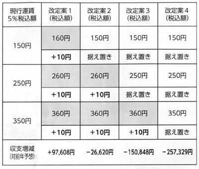 第2回 今宿姪浜線乗合いバス連絡協議会